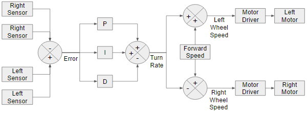 Analog Line Follower Control Loop