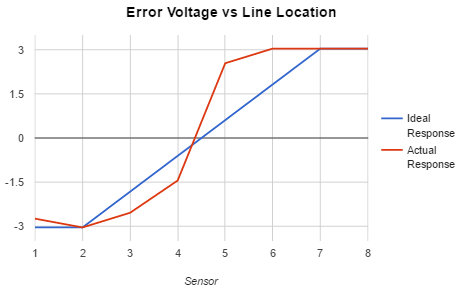 Analog Line Follower Sensor Response